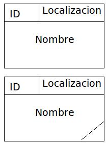 DFD, procesos