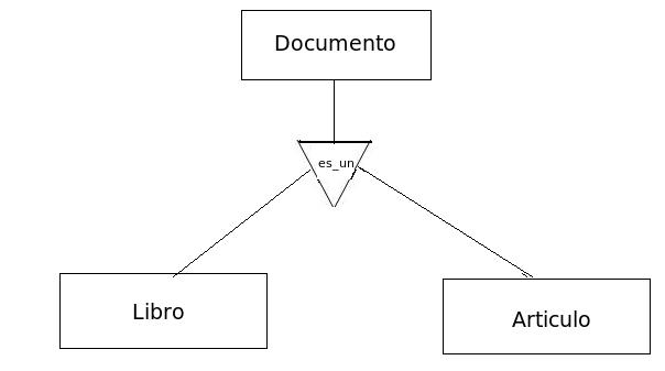 Generalización Herencia